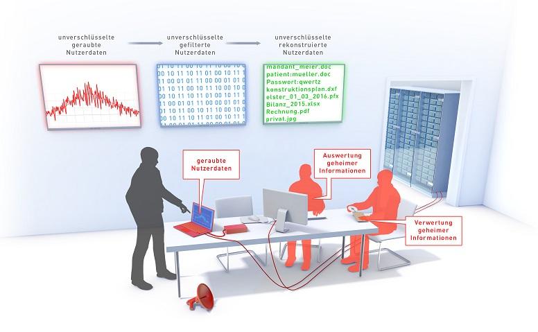 sensible Daten werden von cyberkriminellen ausgewertet