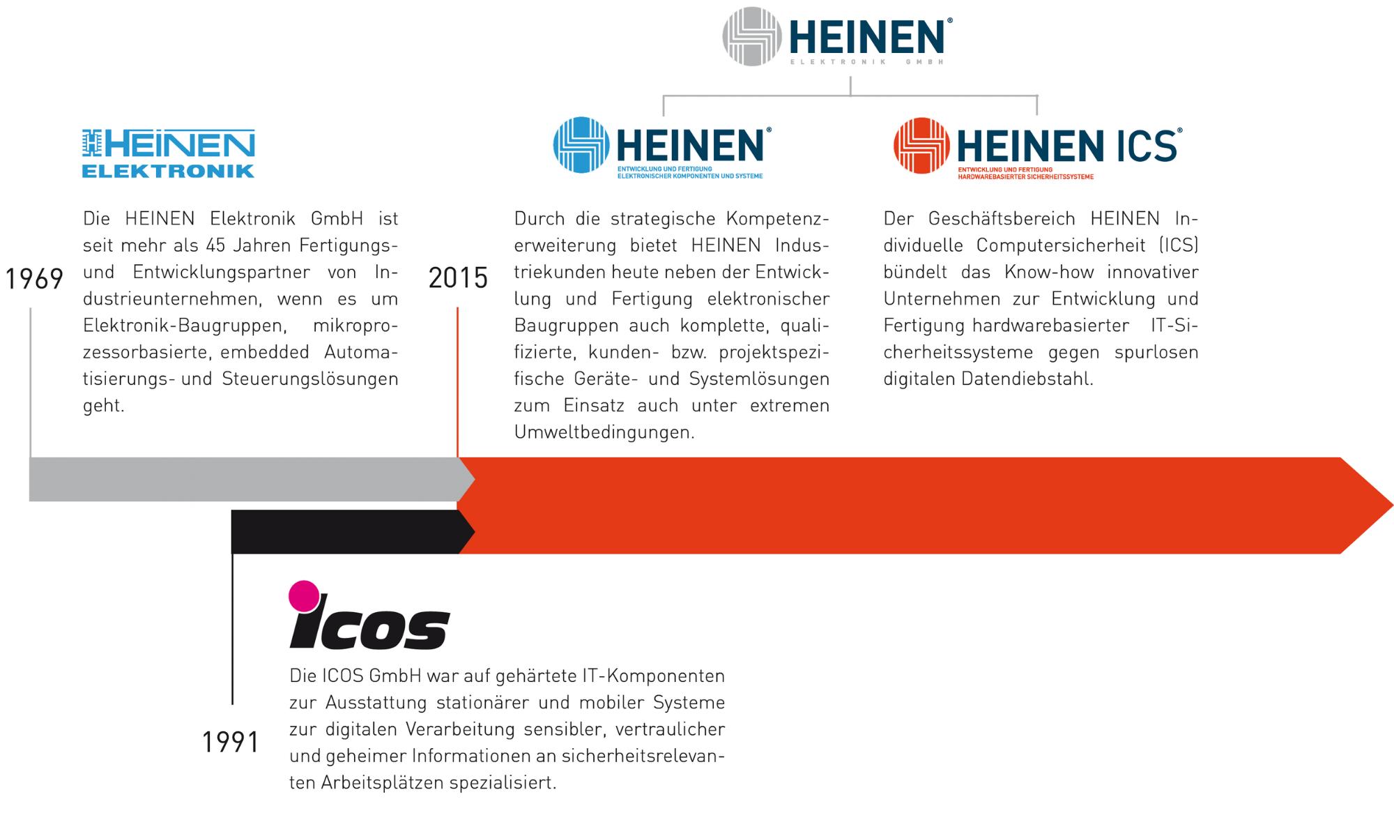 aus ICOS wurde Heinen ICS