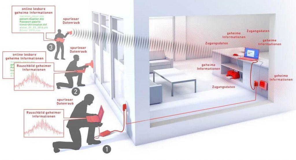 Cyberangriffe auf Hardware im Homeoffice