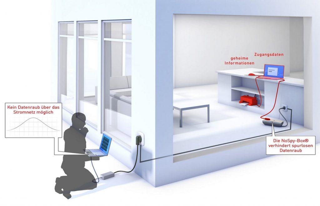 Die NoSpy-Box® sorgt für IT-Sicherheit im Homeoffice